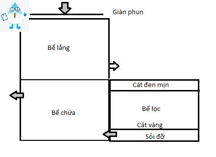 cach xay be loc nuoc gieng khoan gia dinh