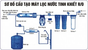so-do-cau-tao-may-loc-nuoc-ro
