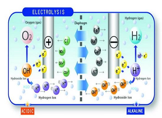 Quá trình tạo ra nước ion hóa trong máy tạo nước ion