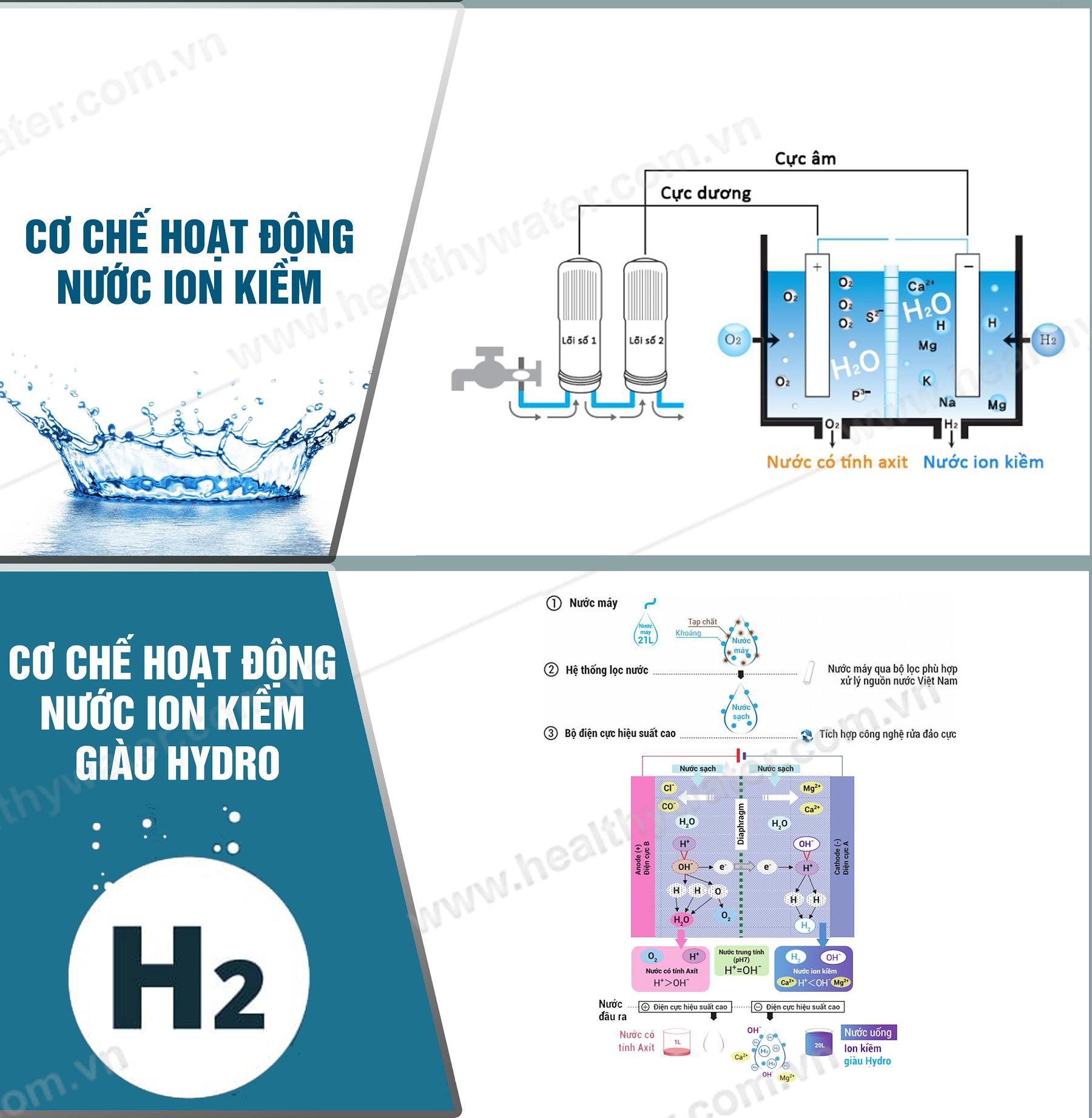 So sánh nước ion kiềm và nước ion kiềm giàu hydro – Nước sinh hoạt ...