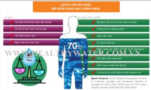 Lợi ích nước ion kiềm và ion kiềm GIÀU HYDRO(phải) với sức khỏe